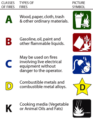 types of fire-1
